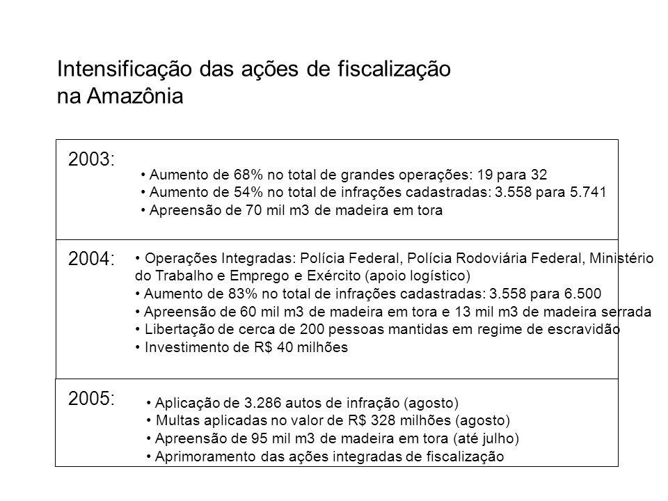 Intensificação das ações de fiscalização na Amazônia 2003: Aumento de 68% no total de grandes operações: 19 para 32 Aumento de 54% no total de infraçõ