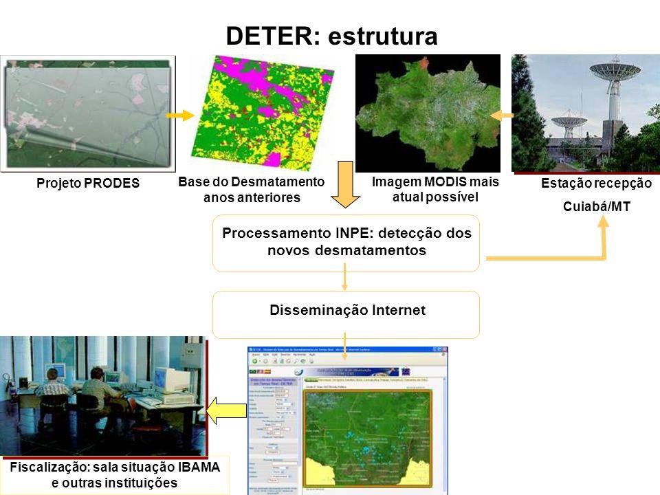 Estação recepção Cuiabá/MT Imagem MODIS mais atual possível Base do Desmatamento anos anteriores DETER: estrutura Projeto PRODES Processamento INPE: d