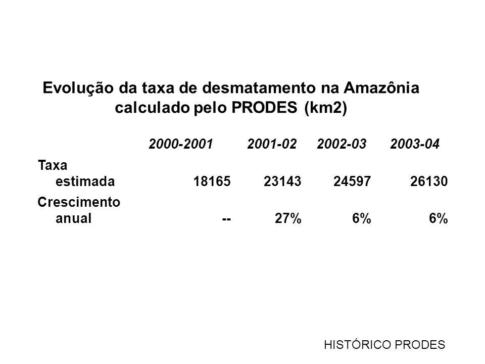 2000-20012001-022002-032003-04 Taxa estimada18165231432459726130 Crescimento anual--27%6% Evolução da taxa de desmatamento na Amazônia calculado pelo