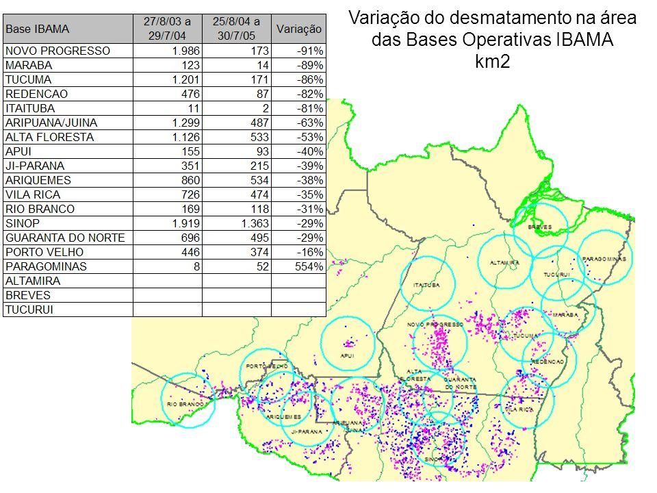 Variação do desmatamento na área das Bases Operativas IBAMA km2