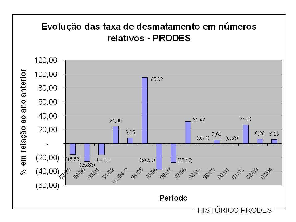 Municípios com maiores desmatamentos em 2005 km2