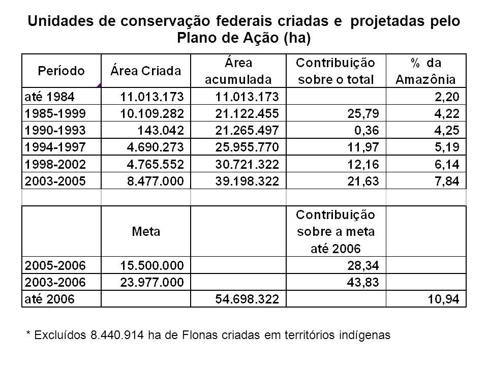 * Excluídos 8.440.914 ha de Flonas criadas em territórios indígenas Unidades de conservação federais criadas e projetadas pelo Plano de Ação (ha)