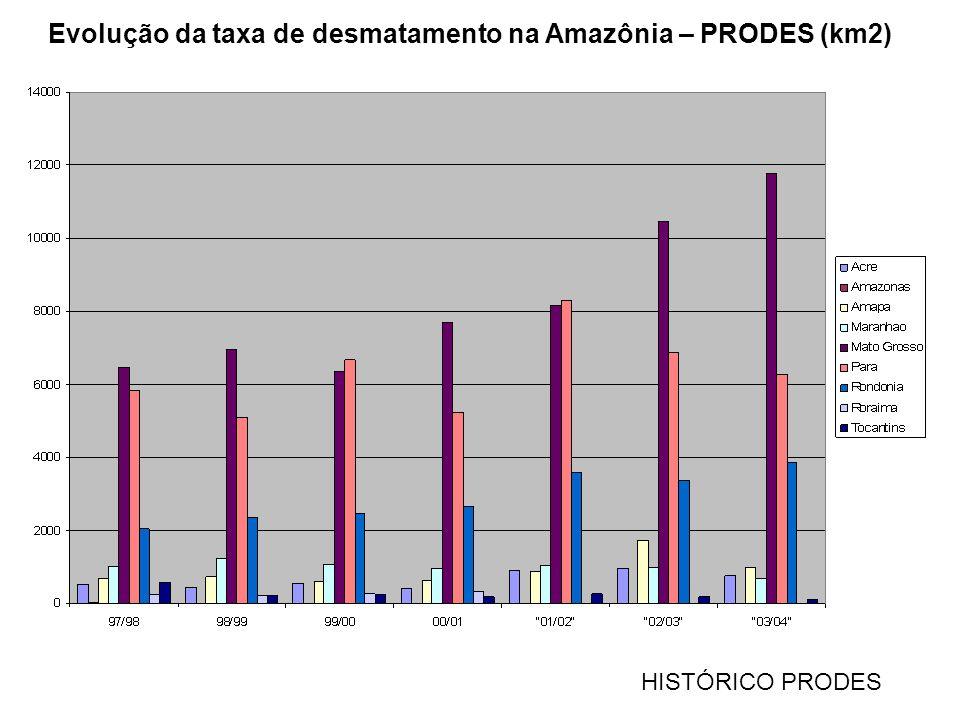 Evolução da taxa de desmatamento na Amazônia – PRODES (km2) HISTÓRICO PRODES