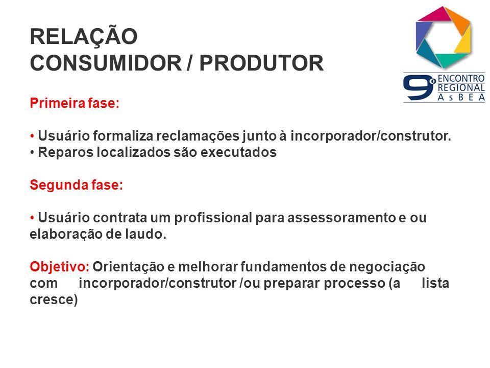 RELAÇÃO CONSUMIDOR / PRODUTOR Primeira fase: Usuário formaliza reclamações junto à incorporador/construtor. Reparos localizados são executados Segunda