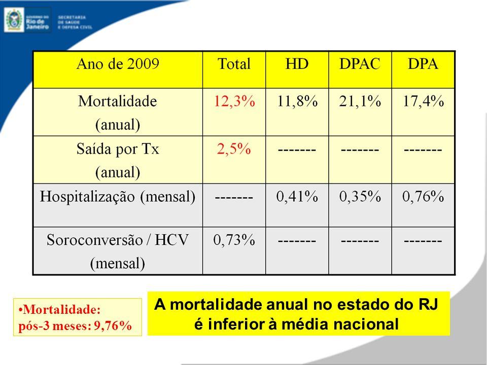 Mortalidade: pós-3 meses: 9,76% A mortalidade anual no estado do RJ é inferior à média nacional