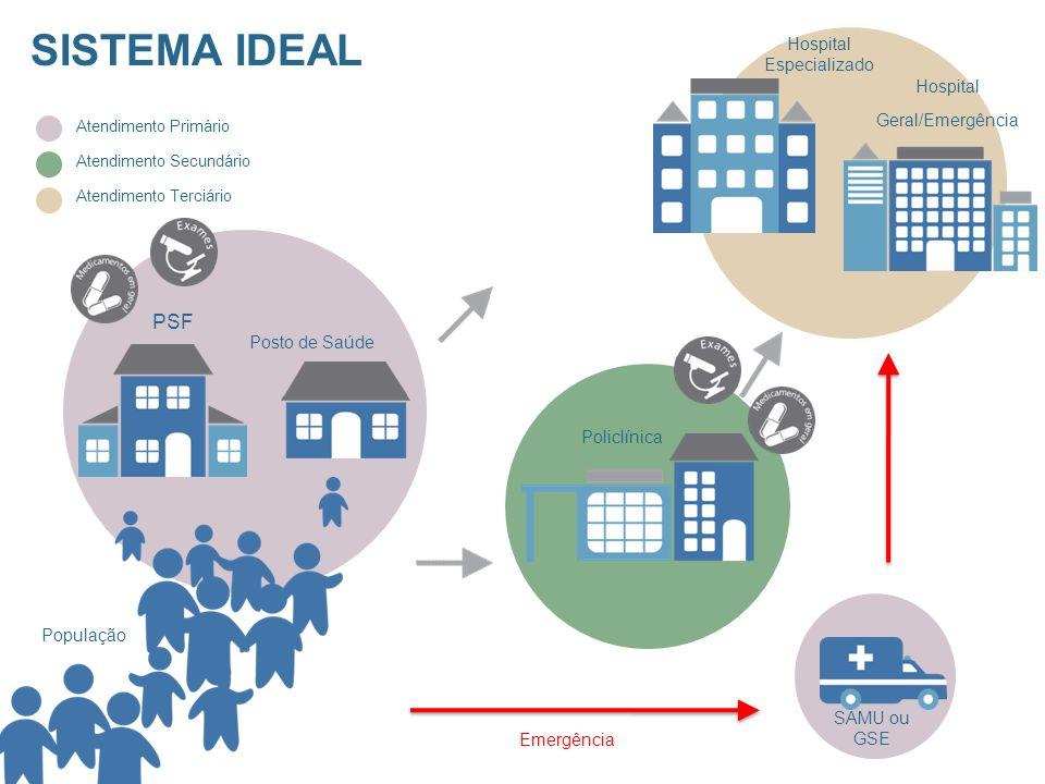 PSF Posto de Saúde SISTEMA IDEAL População Hospital Geral/Emergência Hospital Especializado Policlínica Atendimento Primário Atendimento Secundário Atendimento Terciário SAMU ou GSE Emergência
