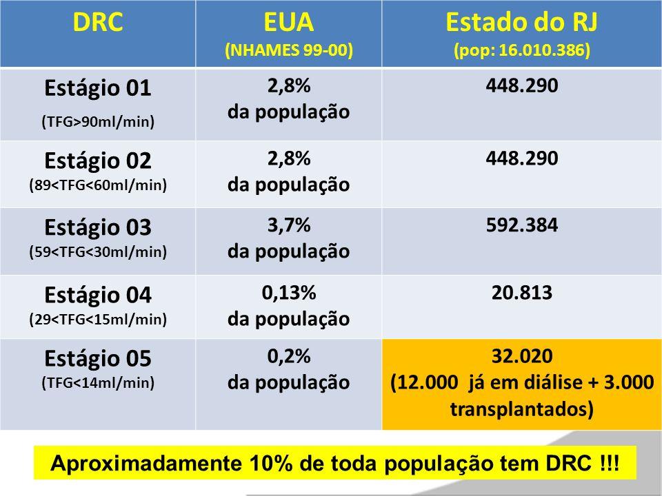 DRCEUA (NHAMES 99-00) Estado do RJ (pop: 16.010.386) Estágio 01 (TFG>90ml/min) 2,8% da população 448.290 Estágio 02 (89<TFG<60ml/min) 2,8% da população 448.290 Estágio 03 (59<TFG<30ml/min) 3,7% da população 592.384 Estágio 04 (29<TFG<15ml/min) 0,13% da população 20.813 Estágio 05 (TFG<14ml/min) 0,2% da população 32.020 (12.000 já em diálise + 3.000 transplantados) Aproximadamente 10% de toda população tem DRC !!!