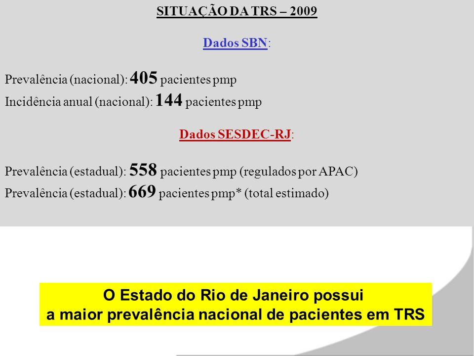 SITUAÇÃO DA TRS – 2009 Dados SBN: Prevalência (nacional): 405 pacientes pmp Incidência anual (nacional): 144 pacientes pmp Dados SESDEC-RJ: Prevalência (estadual): 558 pacientes pmp (regulados por APAC) Prevalência (estadual): 669 pacientes pmp* (total estimado) O Estado do Rio de Janeiro possui a maior prevalência nacional de pacientes em TRS