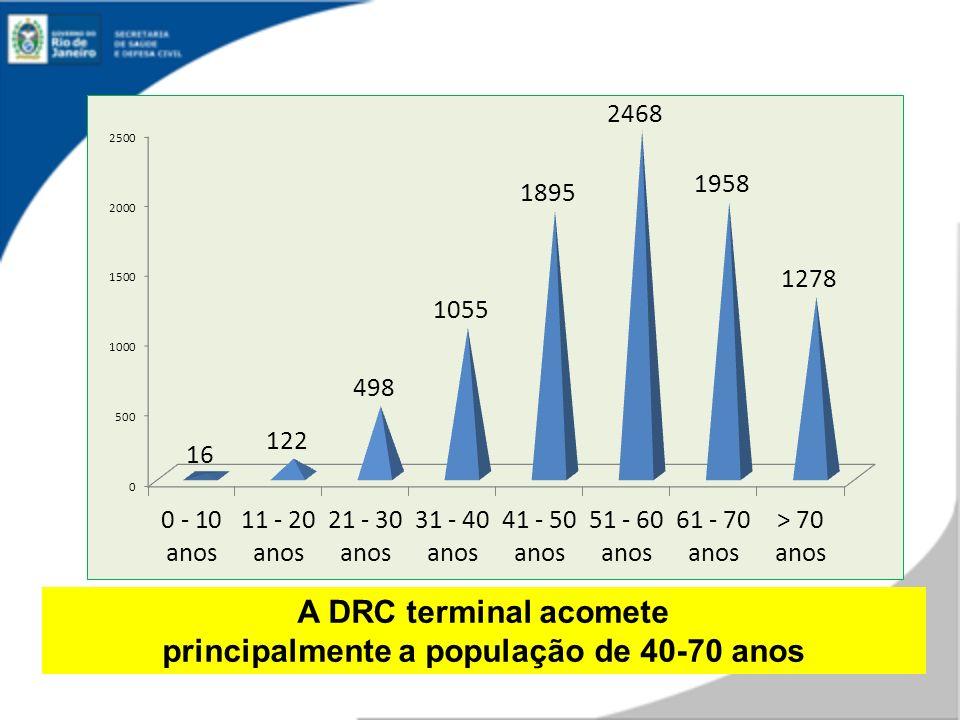 A DRC terminal acomete principalmente a população de 40-70 anos