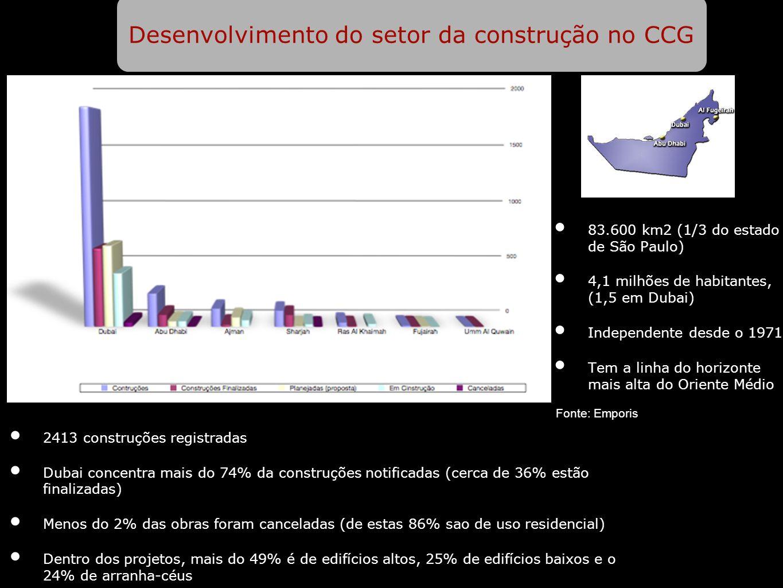 Desenvolvimento do setor da construção no CCG 83.600 km2 (1/3 do estado de São Paulo) 4,1 milhões de habitantes, (1,5 em Dubai) Independente desde o 1971 Tem a linha do horizonte mais alta do Oriente Médio 2413 construções registradas Dubai concentra mais do 74% da construções notificadas (cerca de 36% estão finalizadas) Menos do 2% das obras foram canceladas (de estas 86% sao de uso residencial) Dentro dos projetos, mais do 49% é de edifícios altos, 25% de edifícios baixos e o 24% de arranha-céus Fonte: Emporis
