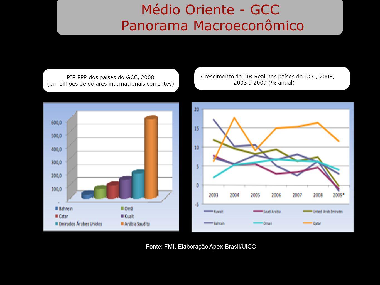 Médio Oriente - GCC Panorama Macroeconômico PIB PPP dos países do GCC, 2008 (em bilhões de dólares internacionais correntes) Crescimento do PIB Real nos países do GCC, 2008, 2003 a 2009 (% anual) Fonte: FMI.