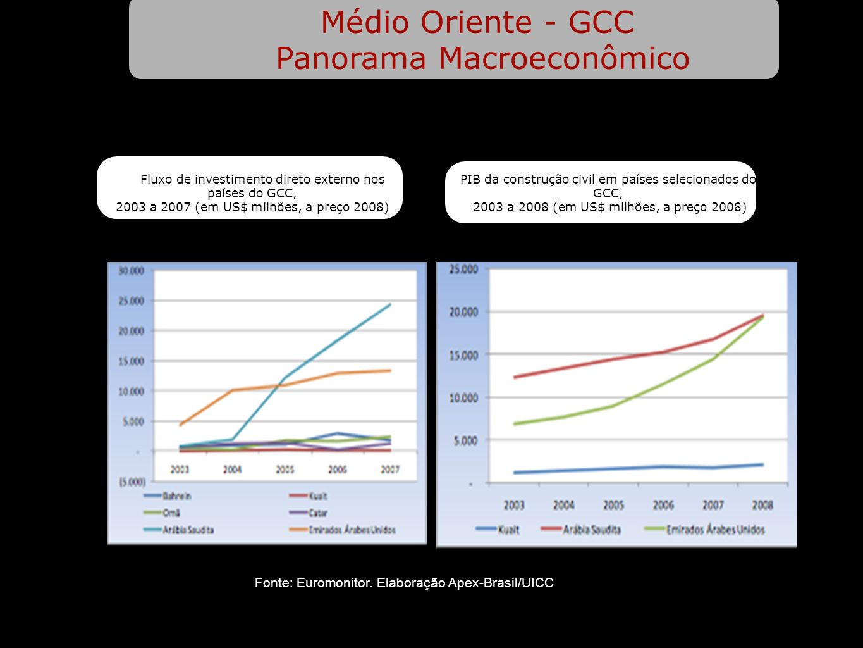 Médio Oriente - GCC Panorama Macroeconômico Fluxo de investimento direto externo nos países do GCC, 2003 a 2007 (em US$ milhões, a preço 2008) PIB da construção civil em países selecionados do GCC, 2003 a 2008 (em US$ milhões, a preço 2008) Fonte: Euromonitor.