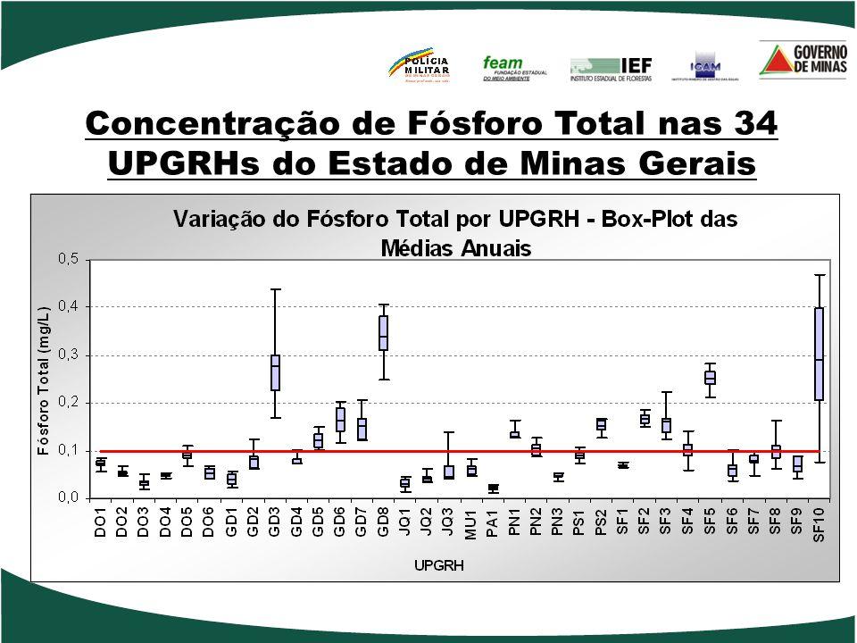 Concentração de Fósforo Total nas 34 UPGRHs do Estado de Minas Gerais