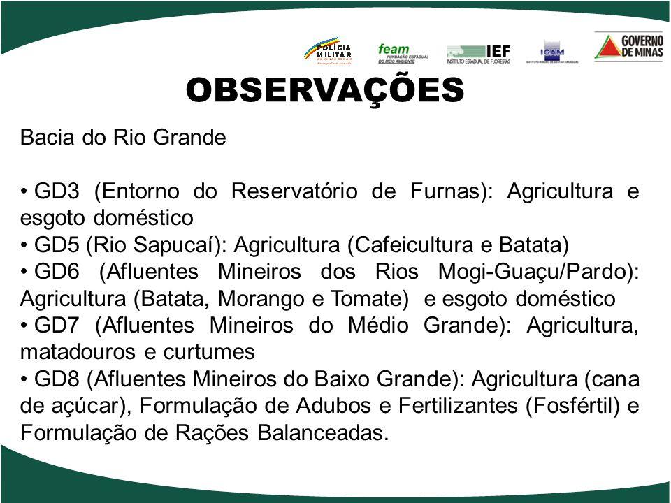 OBSERVAÇÕES Bacia do Rio Grande GD3 (Entorno do Reservatório de Furnas): Agricultura e esgoto doméstico GD5 (Rio Sapucaí): Agricultura (Cafeicultura e Batata) GD6 (Afluentes Mineiros dos Rios Mogi-Guaçu/Pardo): Agricultura (Batata, Morango e Tomate) e esgoto doméstico GD7 (Afluentes Mineiros do Médio Grande): Agricultura, matadouros e curtumes GD8 (Afluentes Mineiros do Baixo Grande): Agricultura (cana de açúcar), Formulação de Adubos e Fertilizantes (Fosfértil) e Formulação de Rações Balanceadas.