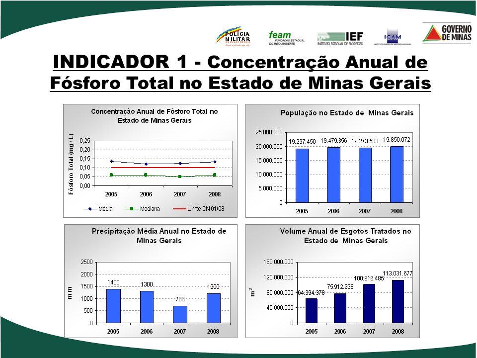 INDICADOR 1 - Concentração Anual de Fósforo Total no Estado de Minas Gerais