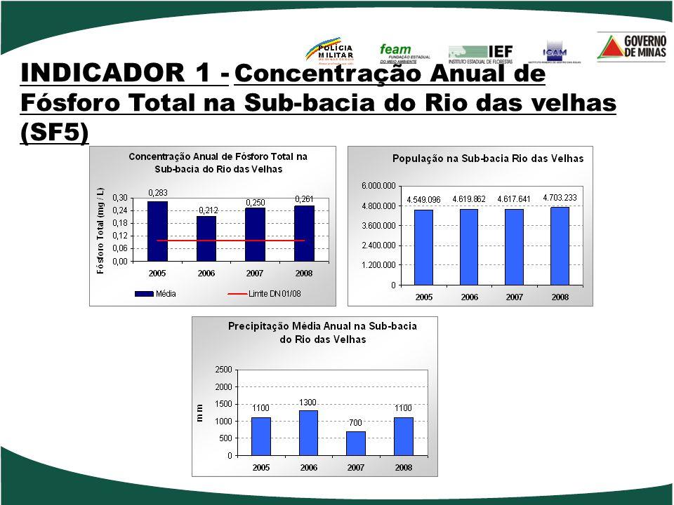 INDICADOR 1 - Concentração Anual de Fósforo Total na Sub-bacia do Rio das velhas (SF5)