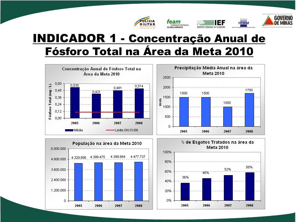 INDICADOR 1 - Concentração Anual de Fósforo Total na Área da Meta 2010