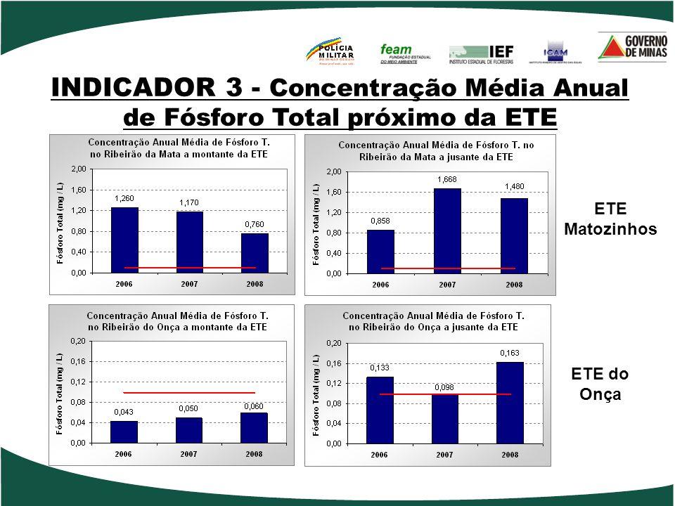 INDICADOR 3 - Concentração Média Anual de Fósforo Total próximo da ETE ETE Matozinhos ETE do Onça