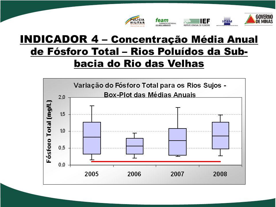 INDICADOR 4 – Concentração Média Anual de Fósforo Total – Rios Poluídos da Sub- bacia do Rio das Velhas