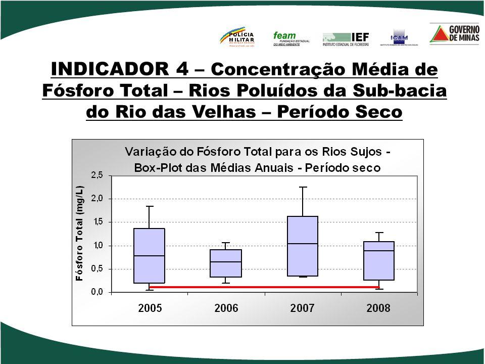 INDICADOR 4 – Concentração Média de Fósforo Total – Rios Poluídos da Sub-bacia do Rio das Velhas – Período Seco