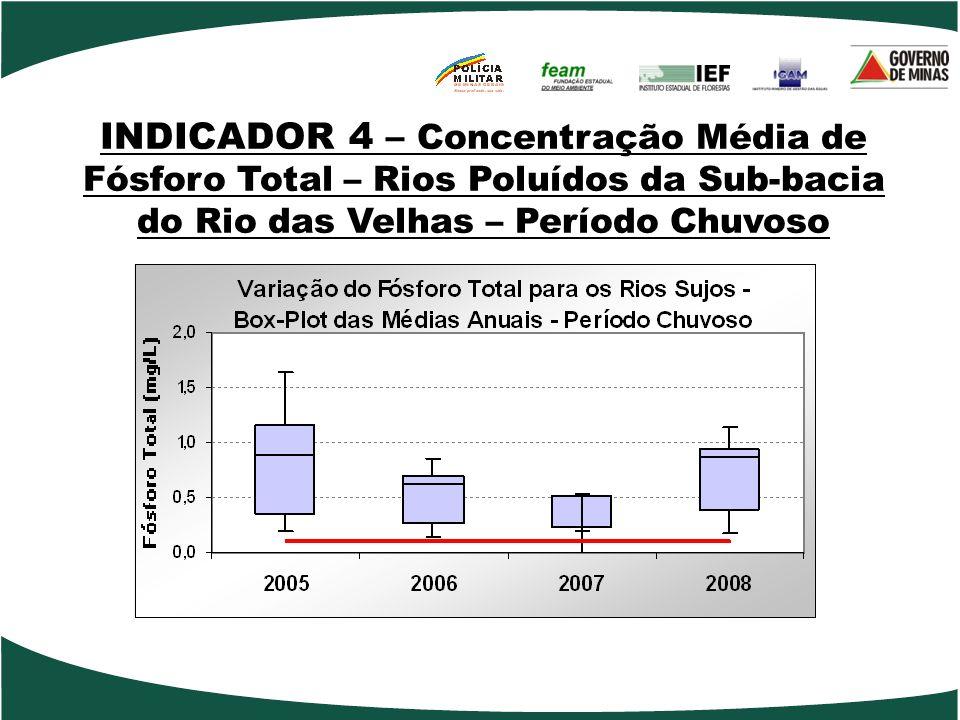 INDICADOR 4 – Concentração Média de Fósforo Total – Rios Poluídos da Sub-bacia do Rio das Velhas – Período Chuvoso
