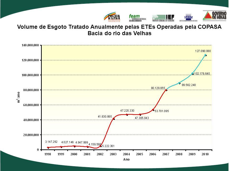 Volume de Esgoto Tratado Anualmente pelas ETEs Operadas pela COPASA Bacia do rio das Velhas