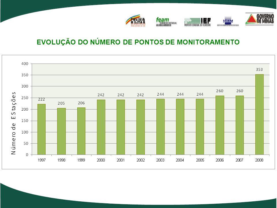EVOLUÇÃO DO NÚMERO DE PONTOS DE MONITORAMENTO