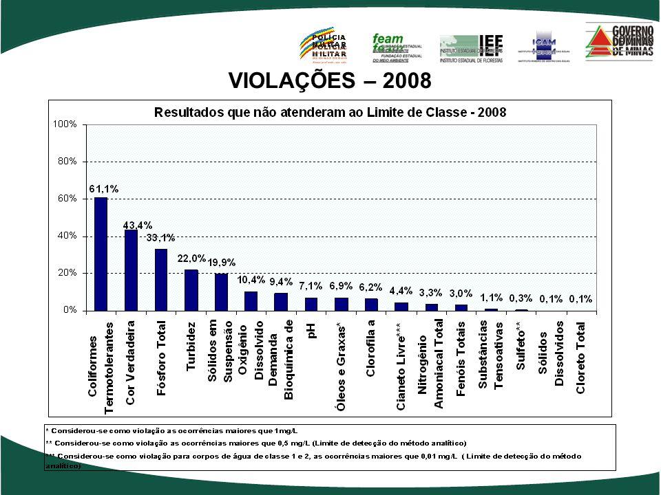 VIOLAÇÕES – 2008