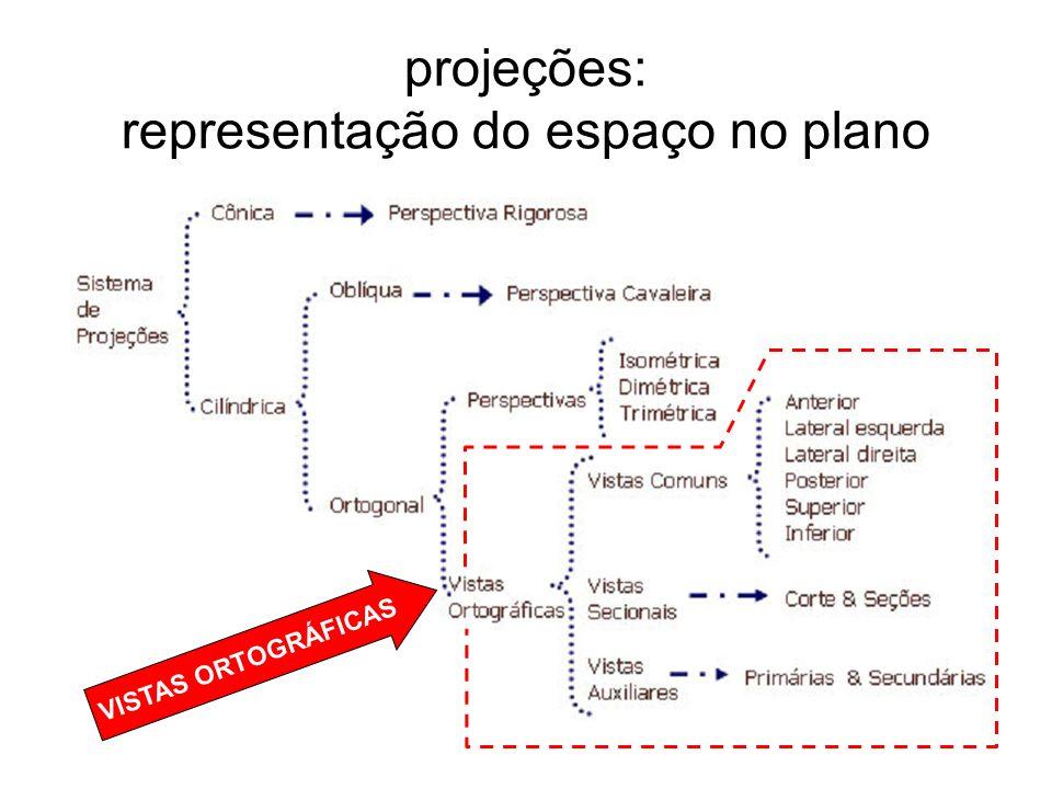 projeções: representação do espaço no plano VISTAS ORTOGRÁFICAS