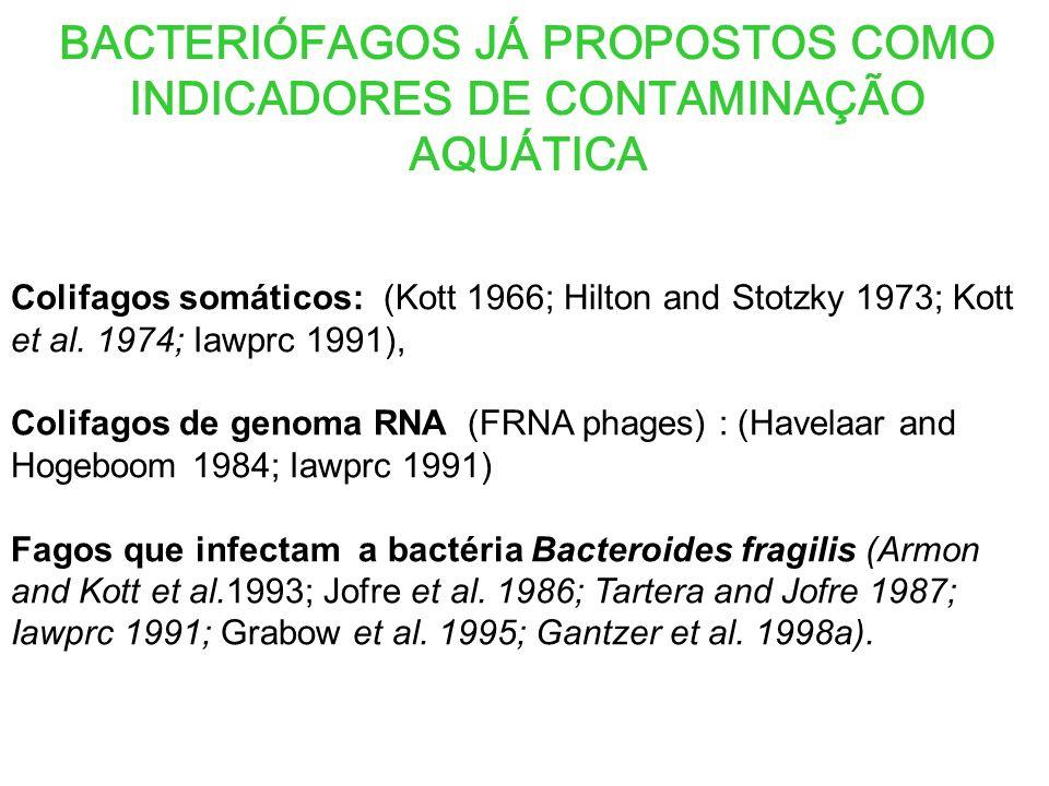 BACTERIÓFAGOS JÁ PROPOSTOS COMO INDICADORES DE CONTAMINAÇÃO AQUÁTICA Colifagos somáticos: (Kott 1966; Hilton and Stotzky 1973; Kott et al.