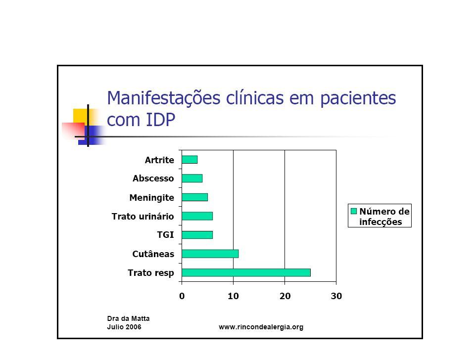 Diagnóstico primário das Imunodeficiências O que caracteriza as imunodeficiências primárias.