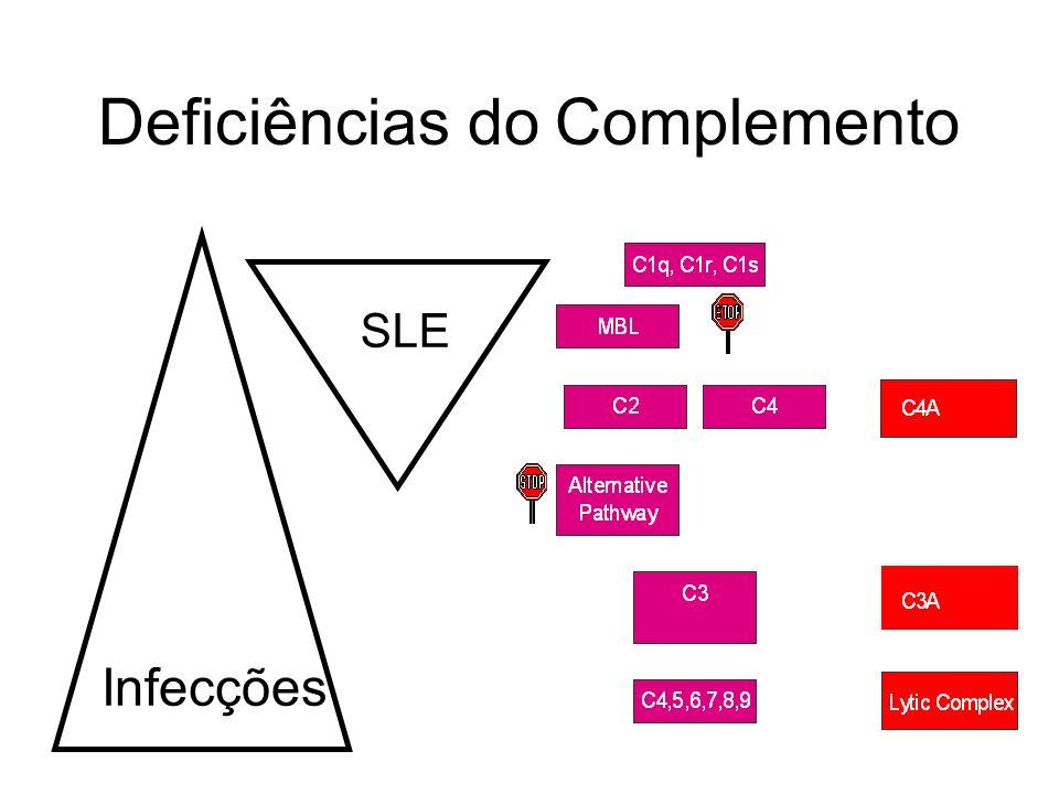 Deficiências do Complemento Infecções SLE