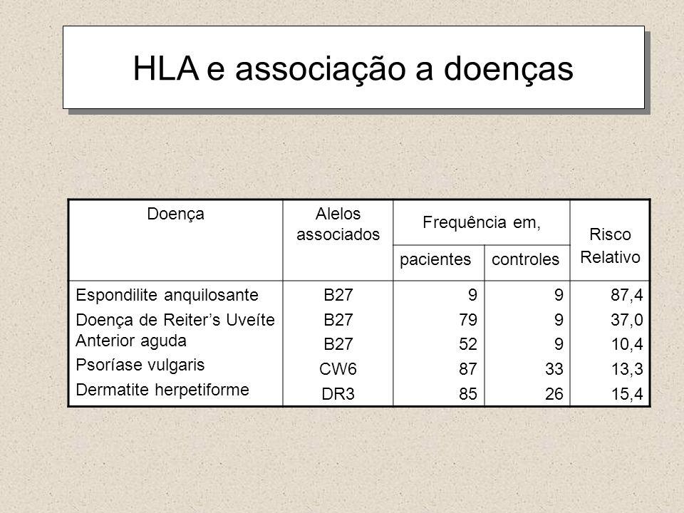 HLA e associação a doenças DoençaAlelos associados Frequência em, Risco Relativo pacientescontroles Espondilite anquilosante Doença de Reiters Uveíte