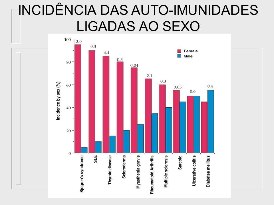 INCIDÊNCIA DAS AUTO-IMUNIDADES LIGADAS AO SEXO