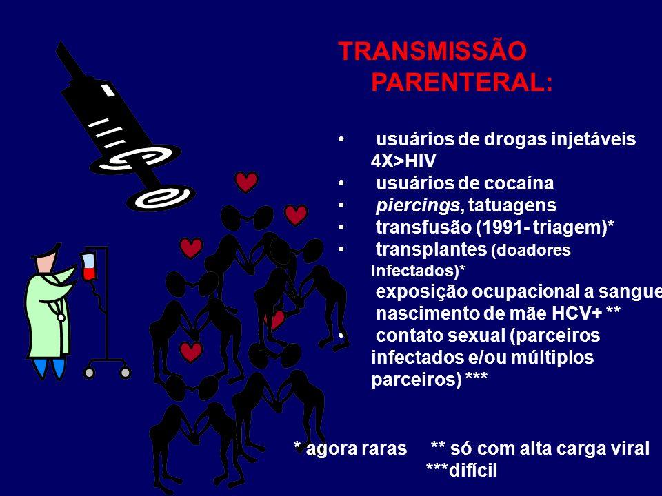 TRANSMISSÃO PARENTERAL: usuários de drogas injetáveis 4X>HIV usuários de cocaína piercings, tatuagens transfusão (1991- triagem)* transplantes (doador