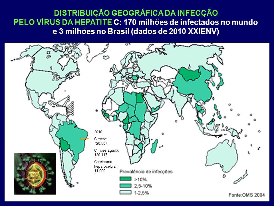 DISTRIBUIÇÃO GEOGRÁFICA DA INFECÇÃO PELO VÍRUS DA HEPATITE C: 170 milhões de infectados no mundo e 3 milhões no Brasil (dados de 2010 XXIENV) 2010 Cirrose: 720.807, Cirrose aguda: 120.117 Carcinoma hepatocelular; 11.000