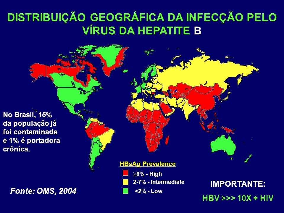 DISTRIBUIÇÃO GEOGRÁFICA DA INFECÇÃO PELO VÍRUS DA HEPATITE B HBsAg Prevalence 8% - High 2-7% - Intermediate <2% - Low Fonte: OMS, 2004 IMPORTANTE: HBV >>> 10X + HIV No Brasil, 15% da população já foi contaminada e 1% é portadora crônica.