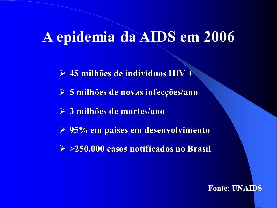 A epidemia da AIDS em 2006 45 milhões de indivíduos HIV + 45 milhões de indivíduos HIV + 5 milhões de novas infecções/ano 5 milhões de novas infecções