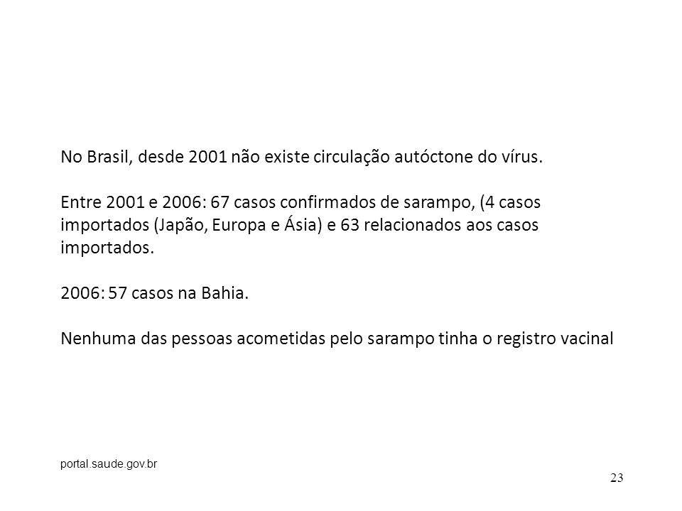 23 No Brasil, desde 2001 não existe circulação autóctone do vírus. Entre 2001 e 2006: 67 casos confirmados de sarampo, (4 casos importados (Japão, Eur