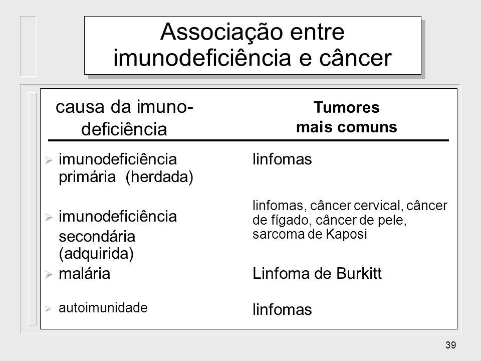 39 Tumores mais comuns causa da imuno- deficiência Associação entre imunodeficiência e câncer imunodeficiência primária (herdada) linfomas Linfoma de