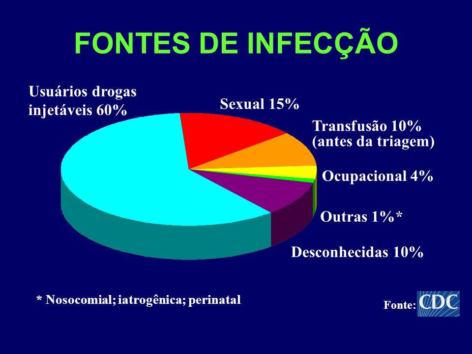 FONTES DE INFECÇÃO Sexual 15% Outras 1%* Desconhecidas 10% Usuários drogas injetáveis 60% Transfusão 10% (antes da triagem) * Nosocomial; iatrogênica;