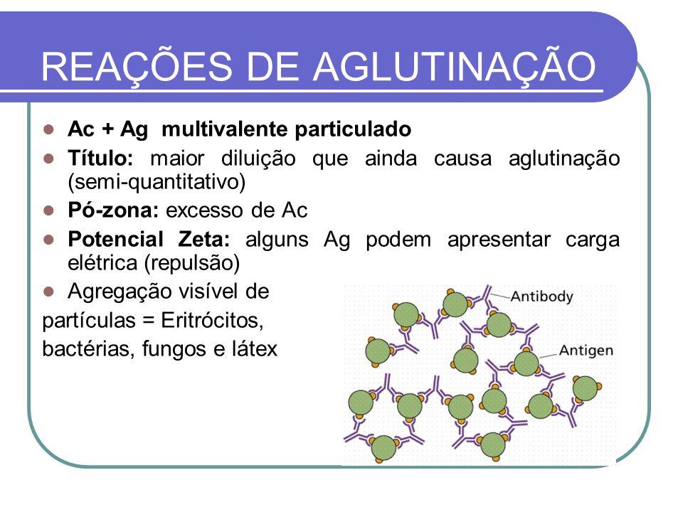 Ac + Ag multivalente particulado Título: maior diluição que ainda causa aglutinação (semi-quantitativo) Pó-zona: excesso de Ac Potencial Zeta: alguns
