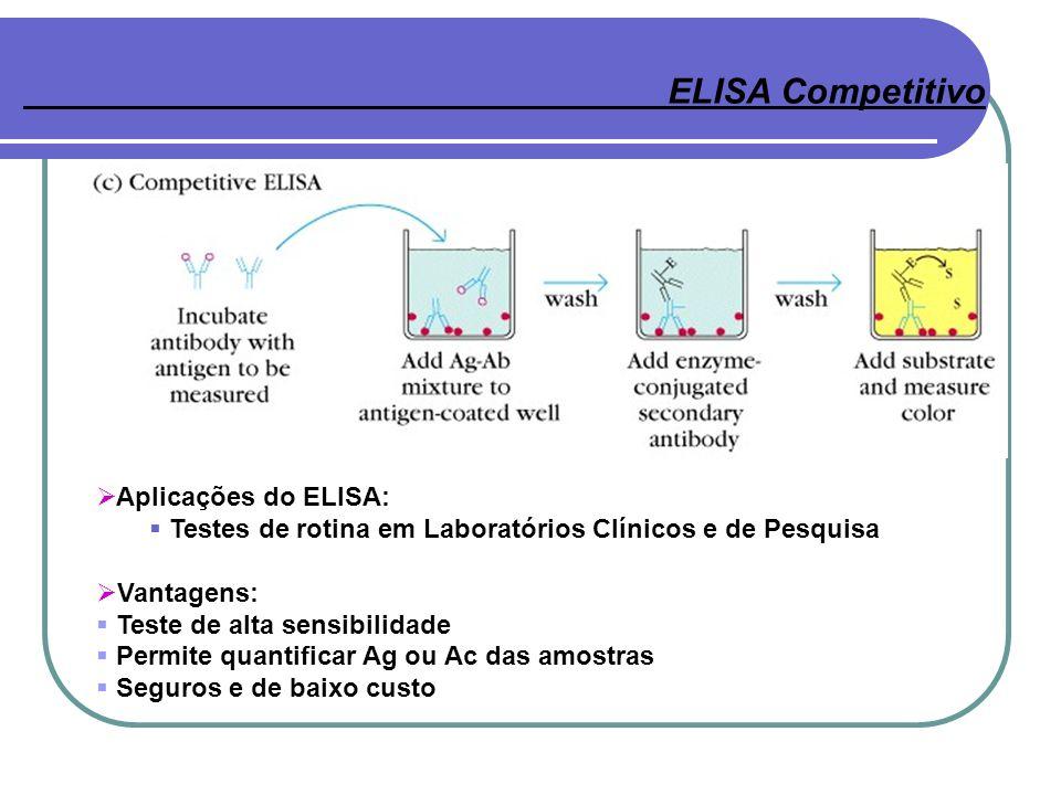 Aplicações do ELISA: Testes de rotina em Laboratórios Clínicos e de Pesquisa Vantagens: Teste de alta sensibilidade Permite quantificar Ag ou Ac das a