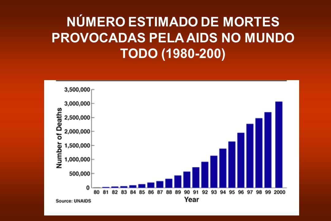 NÚMERO ESTIMADO DE MORTES PROVOCADAS PELA AIDS NO MUNDO TODO (1980-200)