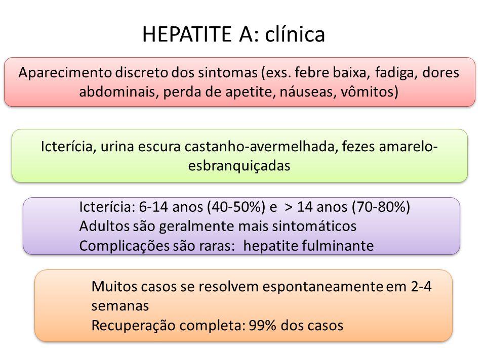 HEPATITE A: clínica Aparecimento discreto dos sintomas (exs.