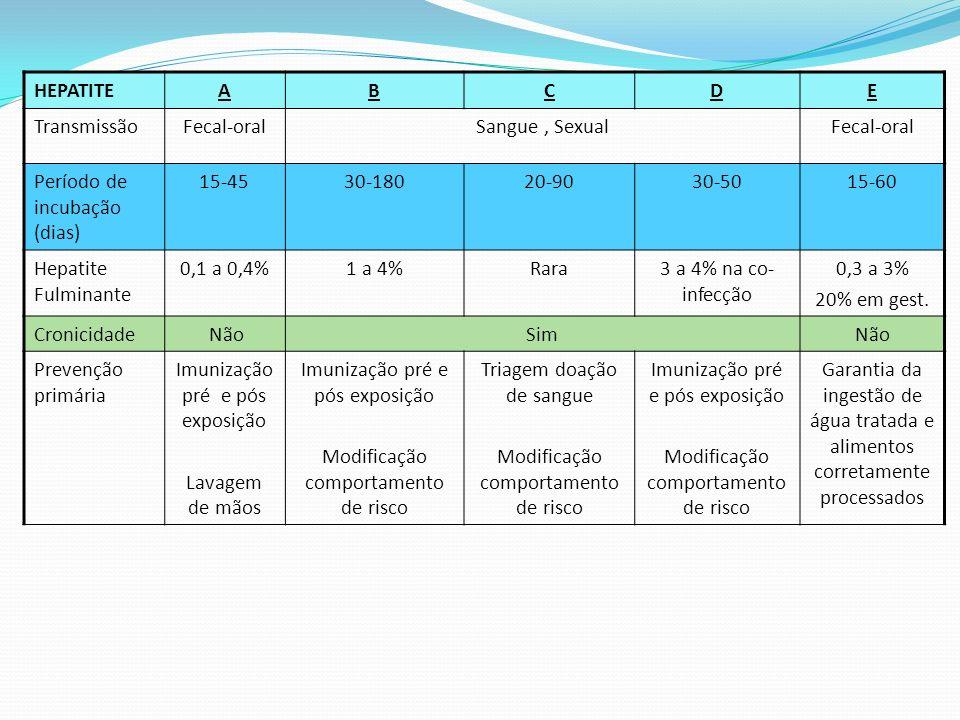 HEPATITEABCDE TransmissãoFecal-oralSangue, SexualFecal-oral Período de incubação (dias) 15-4530-18020-9030-5015-60 Hepatite Fulminante 0,1 a 0,4%1 a 4%Rara3 a 4% na co- infecção 0,3 a 3% 20% em gest.