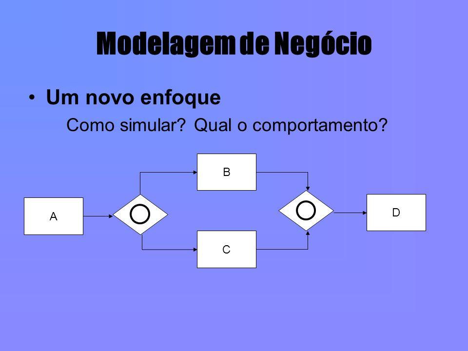 Modelagem de Negócio Um novo enfoque Como simular? Qual o comportamento? A B C D