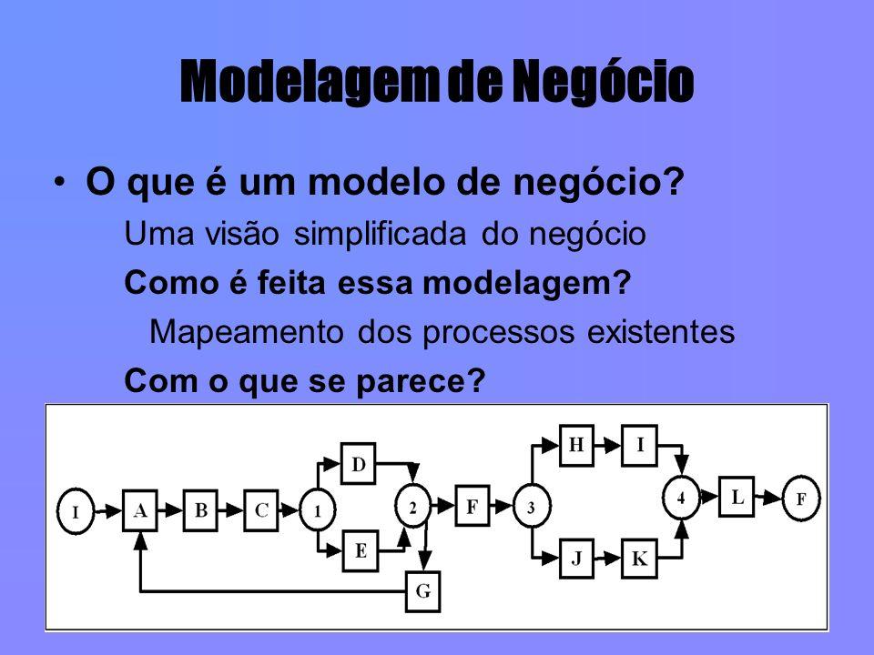 Modelagem de Negócio O que é um modelo de negócio? Uma visão simplificada do negócio Como é feita essa modelagem? Mapeamento dos processos existentes
