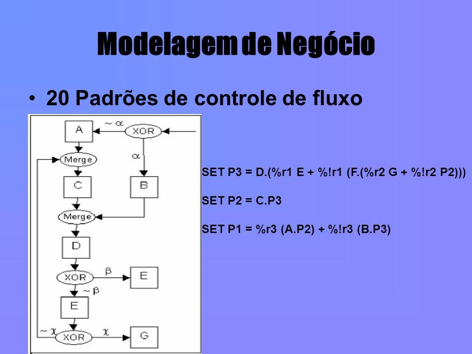 Modelagem de Negócio 20 Padrões de controle de fluxo SET P3 = D.(%r1 E + %!r1 (F.(%r2 G + %!r2 P2))) SET P2 = C.P3 SET P1 = %r3 (A.P2) + %!r3 (B.P3)