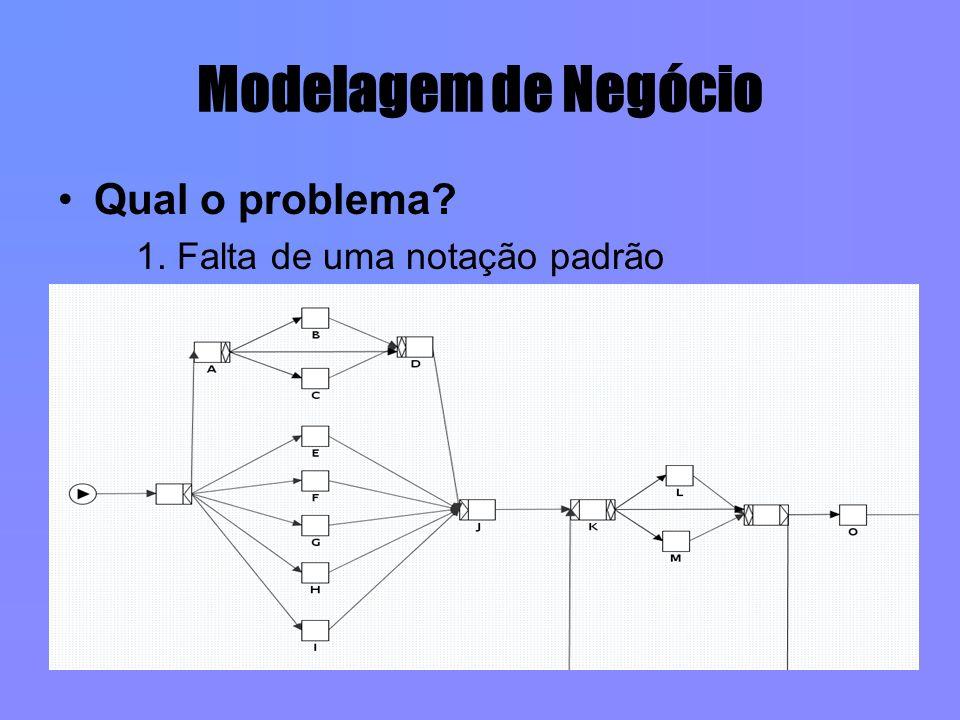 Modelagem de Negócio Qual o problema? 1. Falta de uma notação padrão